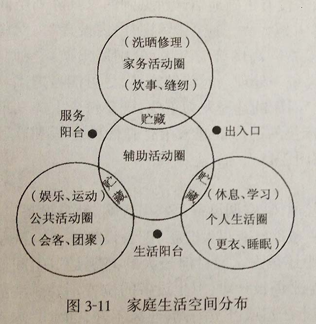 居住行为与户内空间,空间组合,家庭生活空间分布,户内活动空间组合关系,上海室内设计,上海住宅设计,住宅平面设计,人体工程学,空间设计,住宅设计,住宅设计要素,上海私宅设计,上海室内设计公司,上海独立设计师,森治空间设计,MINGS DESIGN