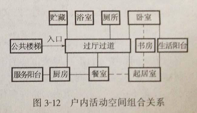 居住行为与户内空间,空间组合,家庭生活空间分布,户内活动空间组合关系,平面优化,上海室内设计,上海住宅设计,住宅平面设计,人体工程学,空间设计,住宅设计,住宅设计要素,上海私宅设计,上海室内设计公司,上海独立设计师,森治空间设计,MINGS DESIGN