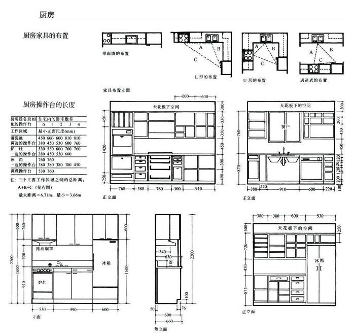 上海室内设计,人体工程学,空间尺度,人体活动空间尺度,家具设备空间