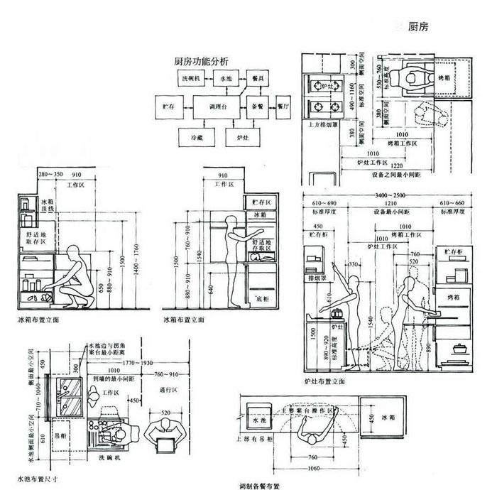 居住行为与户内空间,空间尺度,上海住宅设计,上海室内设计,人体工程学,空间尺度,人体活动空间尺度,家具设备空间尺寸,知觉空间尺度,住宅设计,住宅设计要素,上海私宅设计,上海室内设计公司,上海独立设计师,森治空间设计,MINGS DESIGN